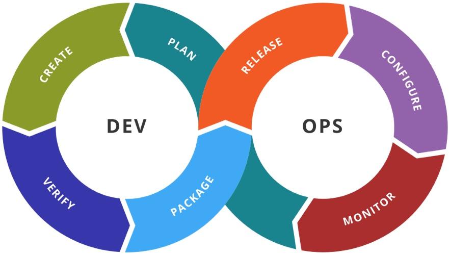 images/5-reasons-why-teams-are-adopting-devops-practices.jpg