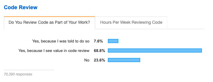 images/stack-survey-code-review.png