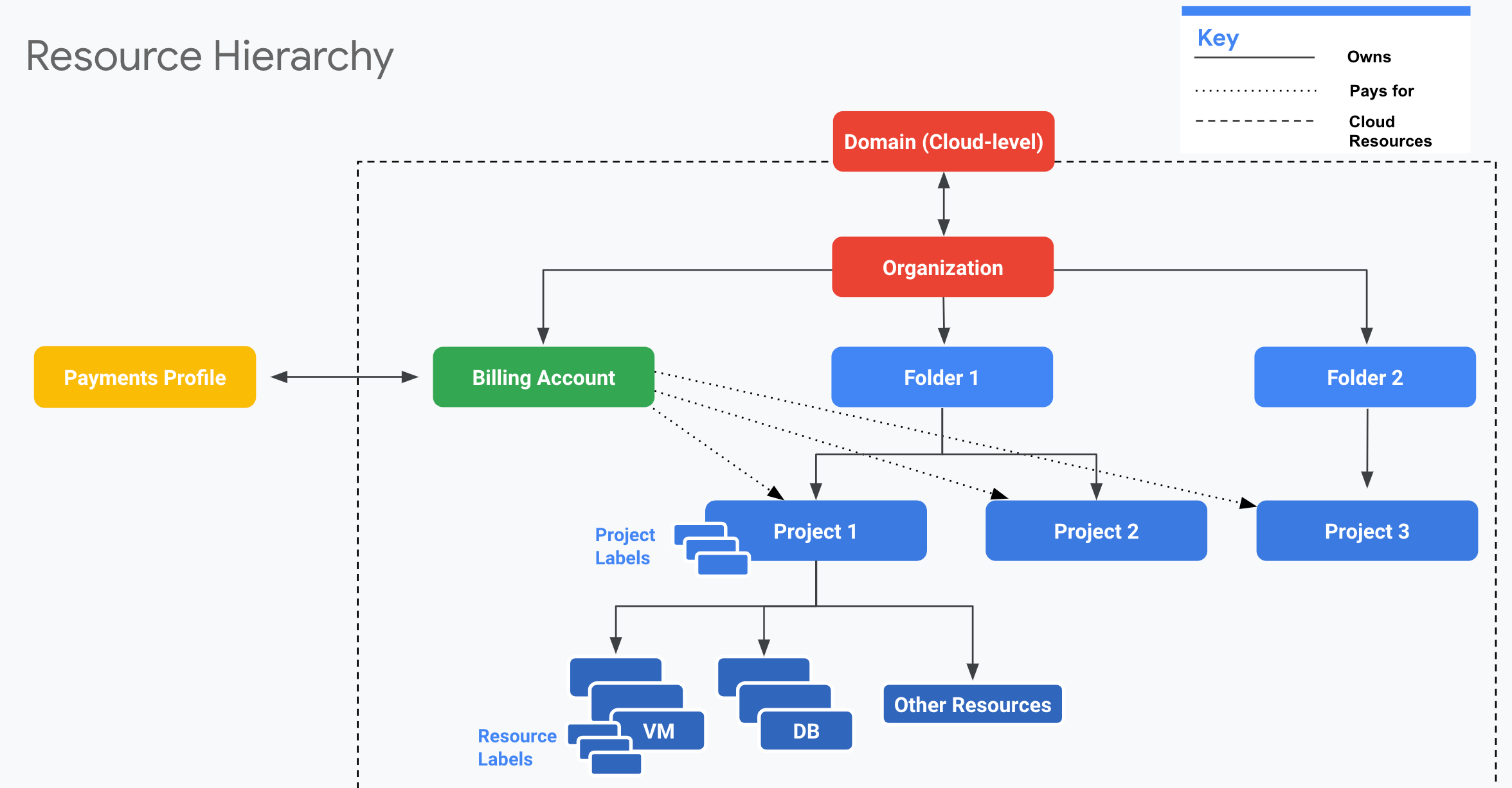 images/google-cloud-storage-resource-hierarchy.png