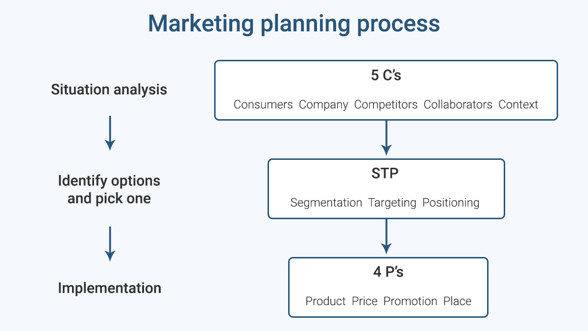 images/marketing-planning-process.png