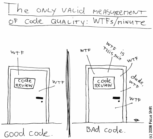 Code quality as measured by 'WTFs/minute'